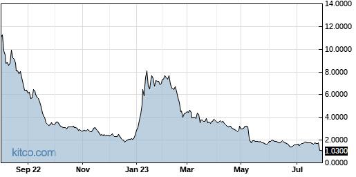 TNXP 1-Year Chart