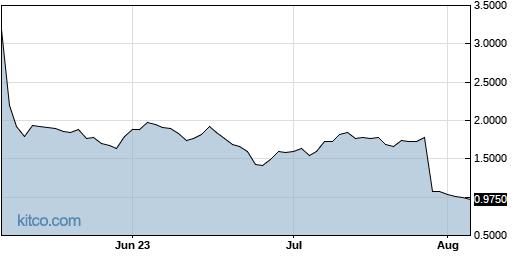 TNXP 3-Month Chart