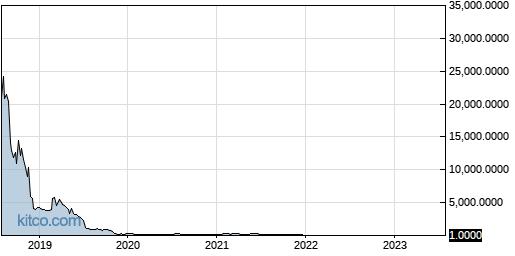TNXP 5-Year Chart