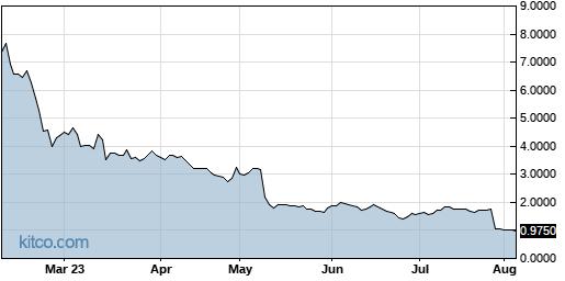 TNXP 6-Month Chart