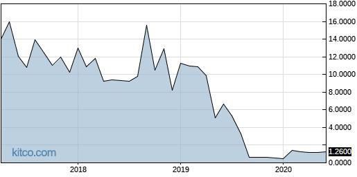 TOCA 10-Year Chart