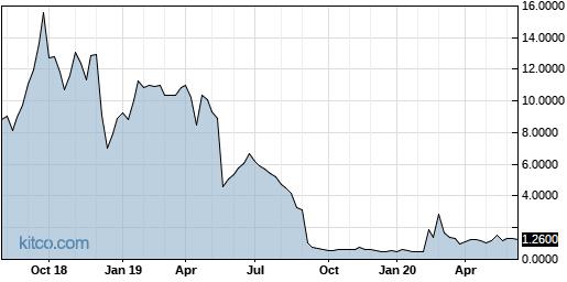TOCA 5-Year Chart