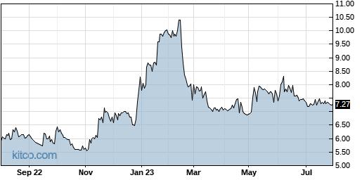 TPCS 1-Year Chart