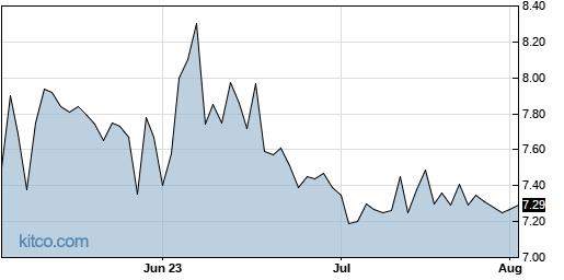 TPCS 3-Month Chart