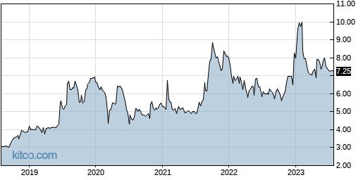 TPCS 5-Year Chart