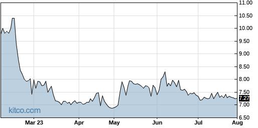 TPCS 6-Month Chart