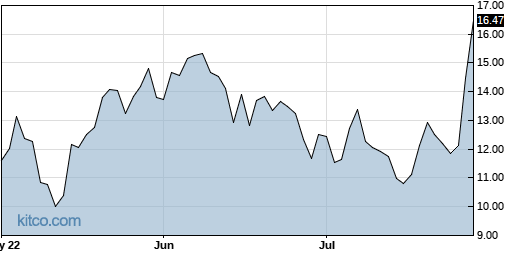 TPIC 3-Month Chart