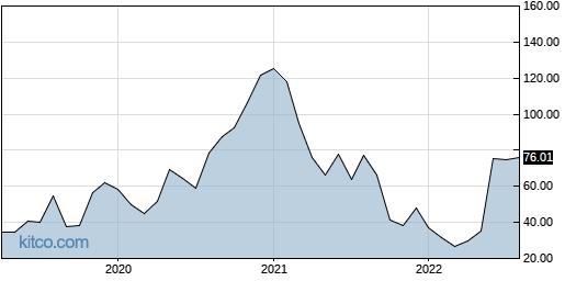 TPTX 10-Year Chart