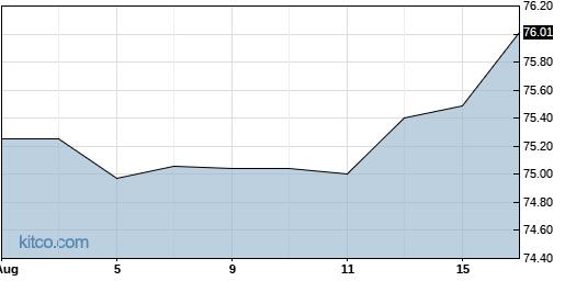 TPTX 1-Year Chart