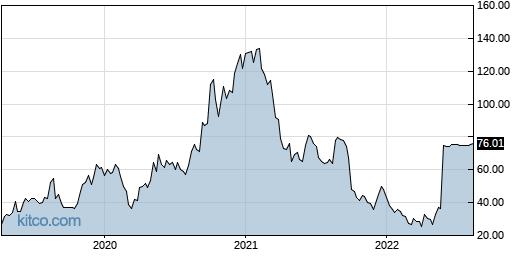 TPTX 5-Year Chart