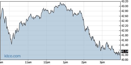 TQQQ 1-Day Chart