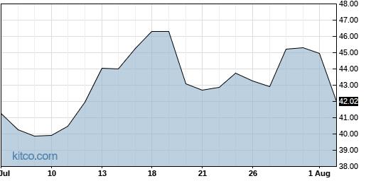 TQQQ 1-Month Chart