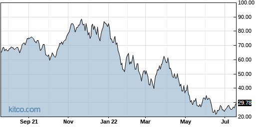 TQQQ 1-Year Chart