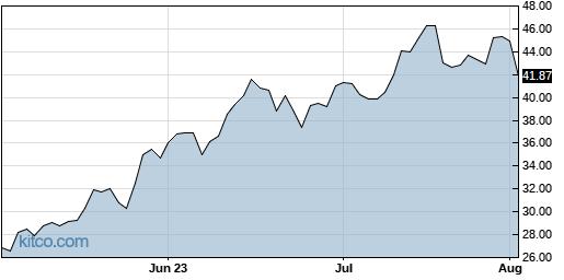 TQQQ 3-Month Chart