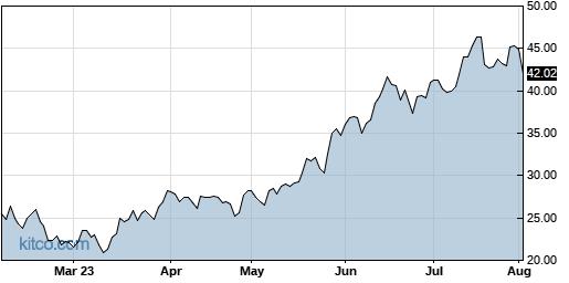 TQQQ 6-Month Chart