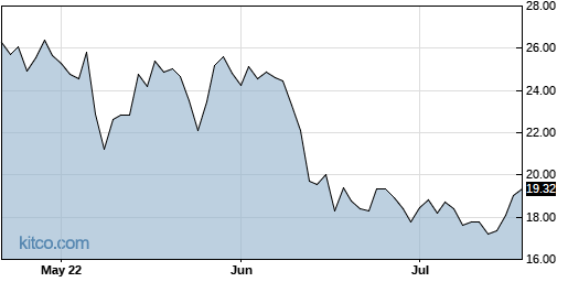 TRIP 3-Month Chart