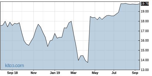 TRK 5-Year Chart