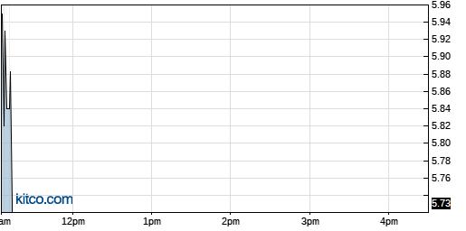 TRT 1-Day Chart