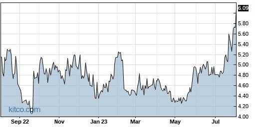 TRT 1-Year Chart