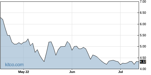 TRT 3-Month Chart