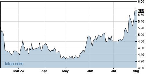 TRT 6-Month Chart