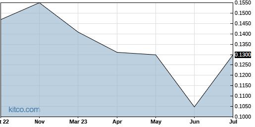 TRUHF 10-Year Chart