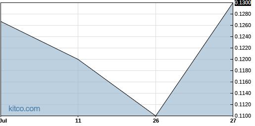 TRUHF 1-Month Chart