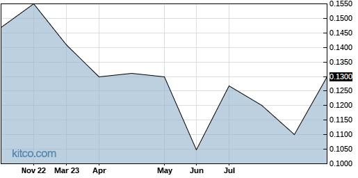 TRUHF 1-Year Chart