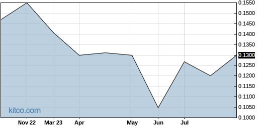 TRUHF 5-Year Chart