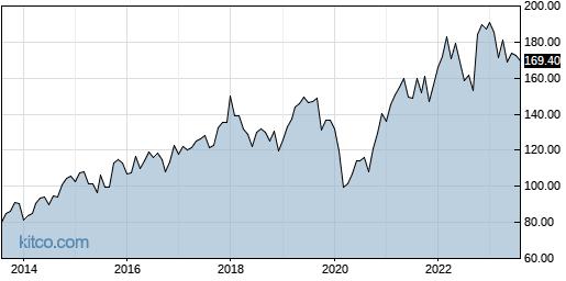 TRV 10-Year Chart
