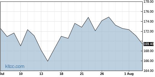 TRV 1-Month Chart
