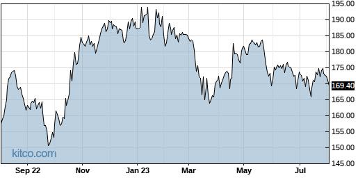 TRV 1-Year Chart