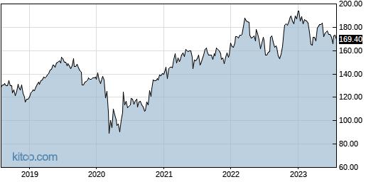 TRV 5-Year Chart
