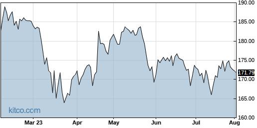 TRV 6-Month Chart