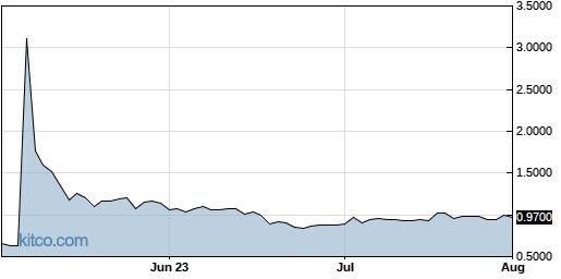 TRVN 3-Month Chart