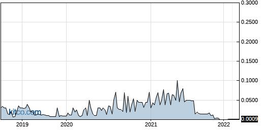 TSCC 5-Year Chart