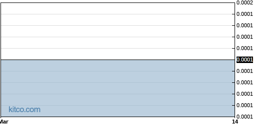 TSCC 6-Month Chart