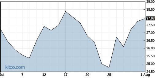 TSEM 1-Month Chart