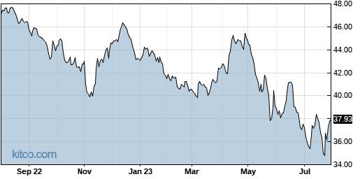 TSEM 1-Year Chart