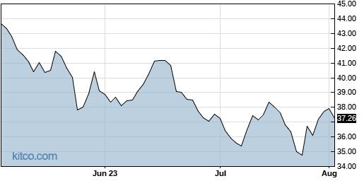 TSEM 3-Month Chart