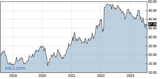 TSEM 5-Year Chart