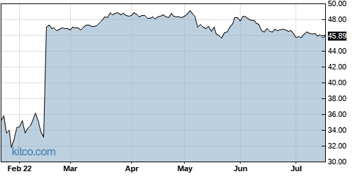 TSEM 6-Month Chart