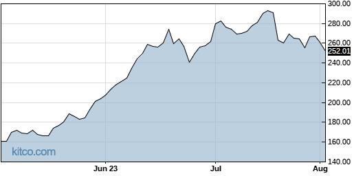 TSLA 3-Month Chart