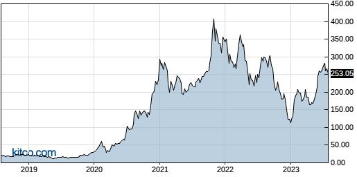 TSLA 5-Year Chart