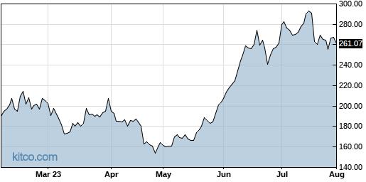 TSLA 6-Month Chart