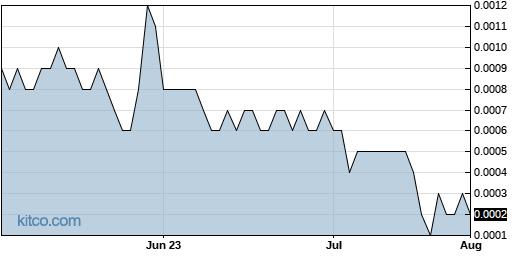 TTCM 3-Month Chart