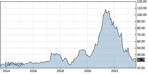 TTEC 10-Year Chart