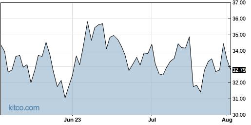 TTEC 3-Month Chart
