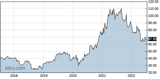 TTEC 5-Year Chart