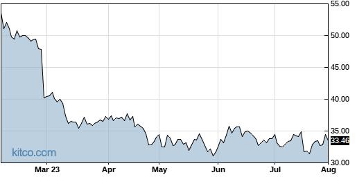 TTEC 6-Month Chart